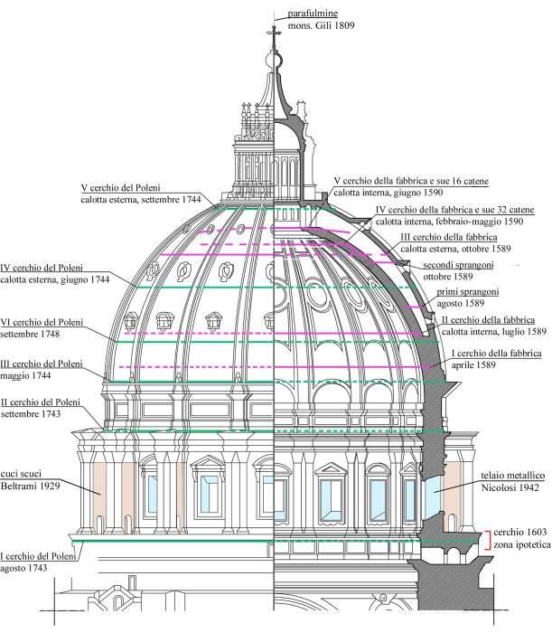 Forse da riscrivere la storia del cupolone for Architettura disegnata